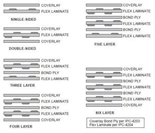 Flex and Rigid-Flex PCBs